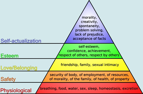 what is self-actualization? the role it plays in the hierarchy of